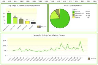 Qlikview график